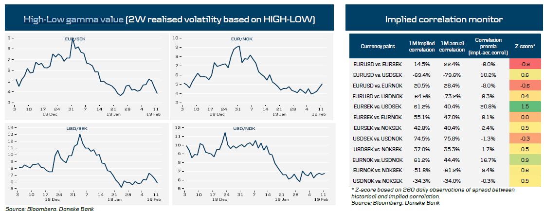 High-Low Gamma Value
