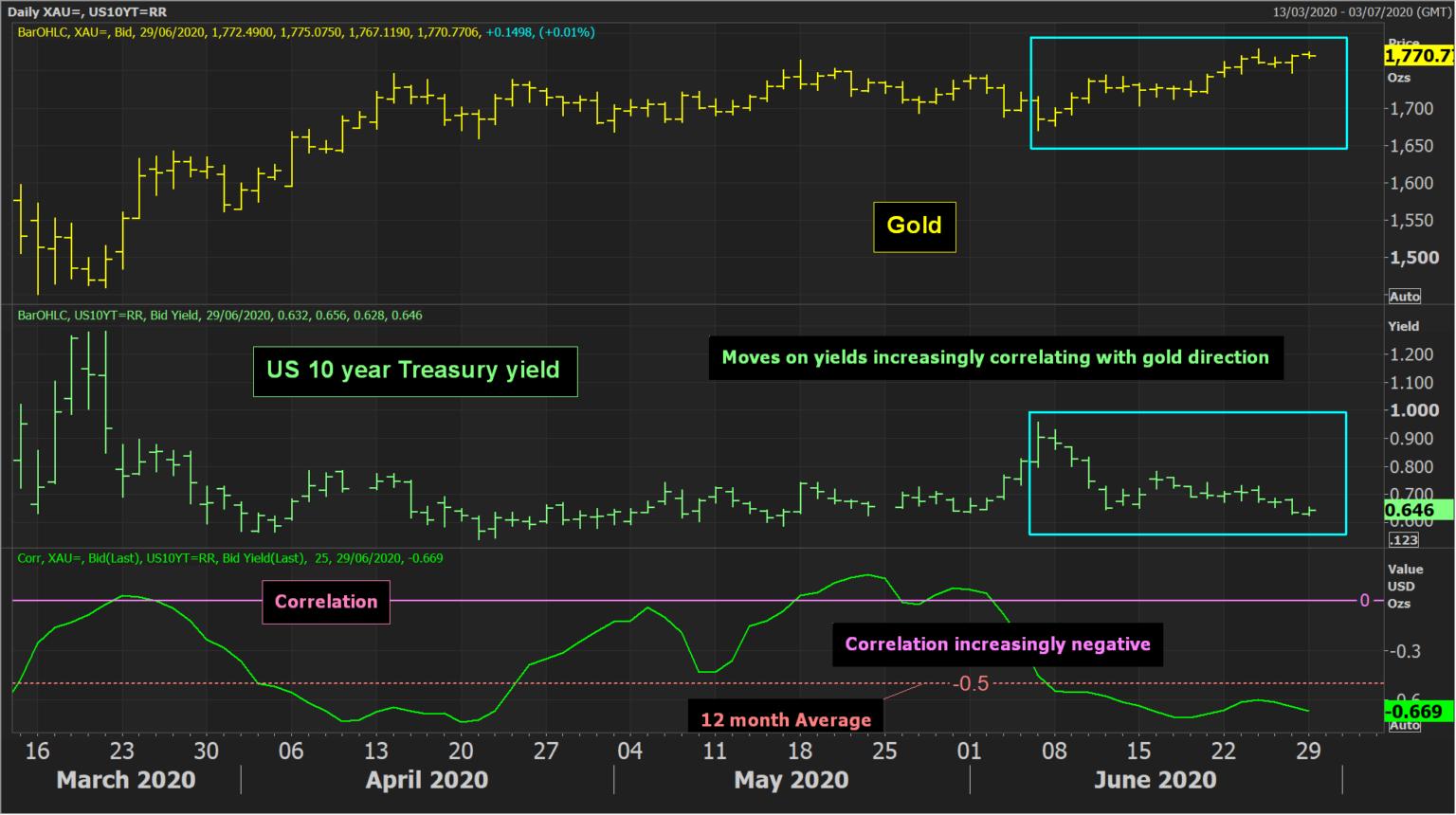 US 10 Yr Yield Daily Chart