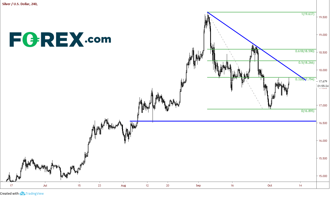 Silver/US dollar 240 minutes
