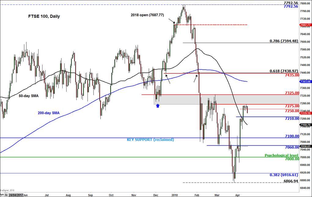 FTSE 100 Daliy Chart