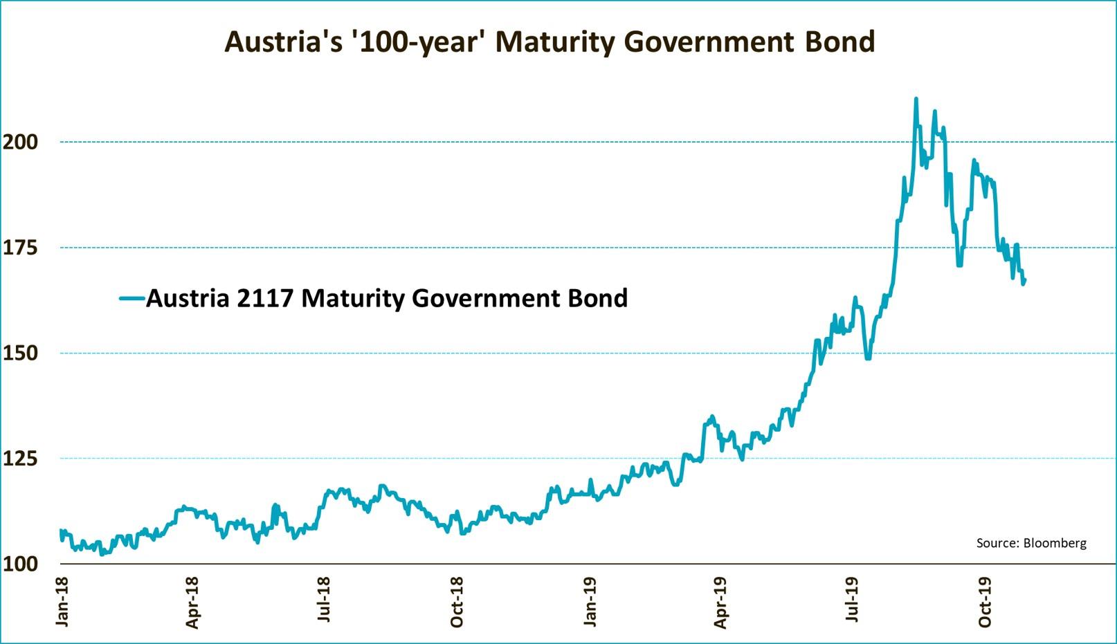 Austria's 100 Yr Maturity Govt Bond