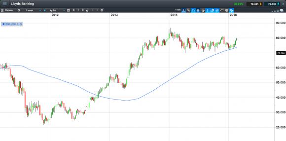 Lloyds: Daily Chart