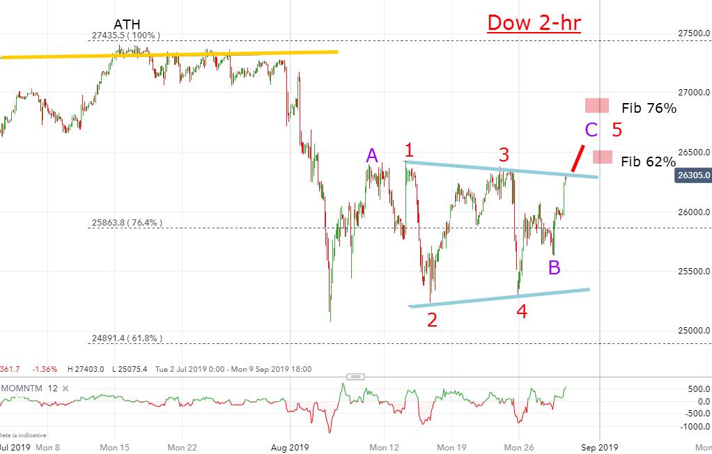 Dow 2 hour