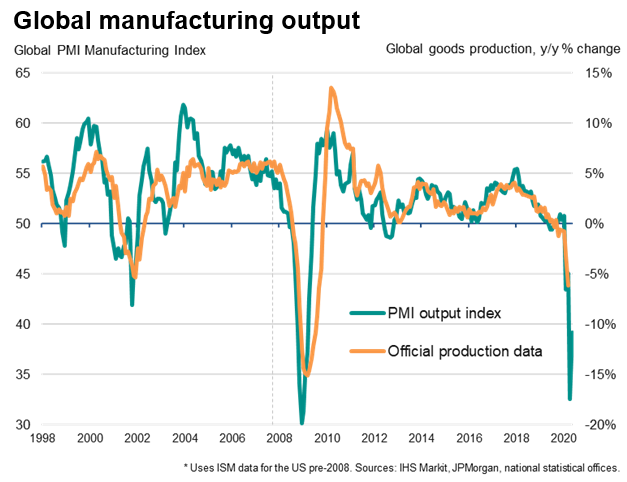 Global Manufacturing Output