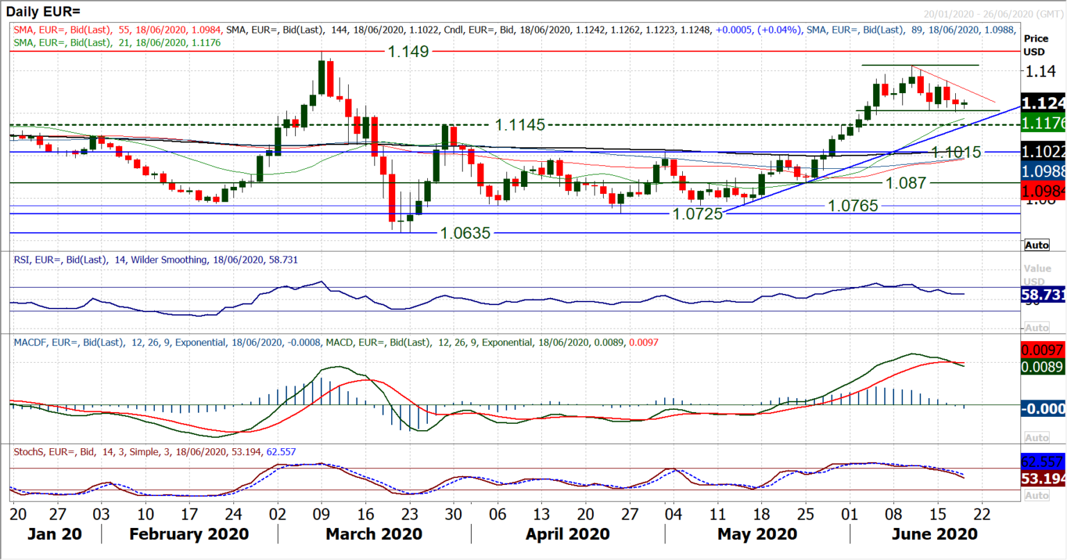 EUR-Daily Chart