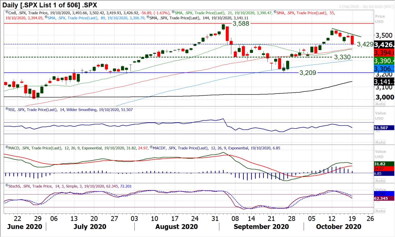 Chart Of The Day – S&P 500 Index