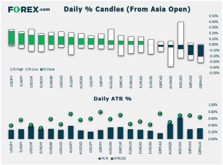 Daily % Candles