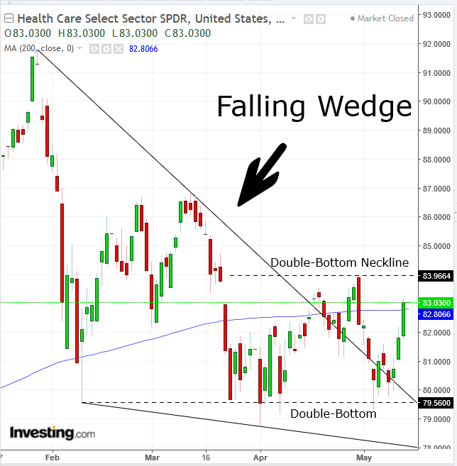 Health Care Select Sector SPDR Daily Chart