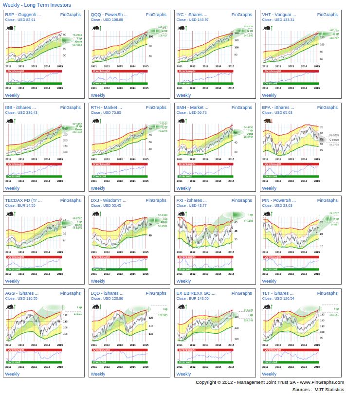Chosen ETFs: Weekly Charts