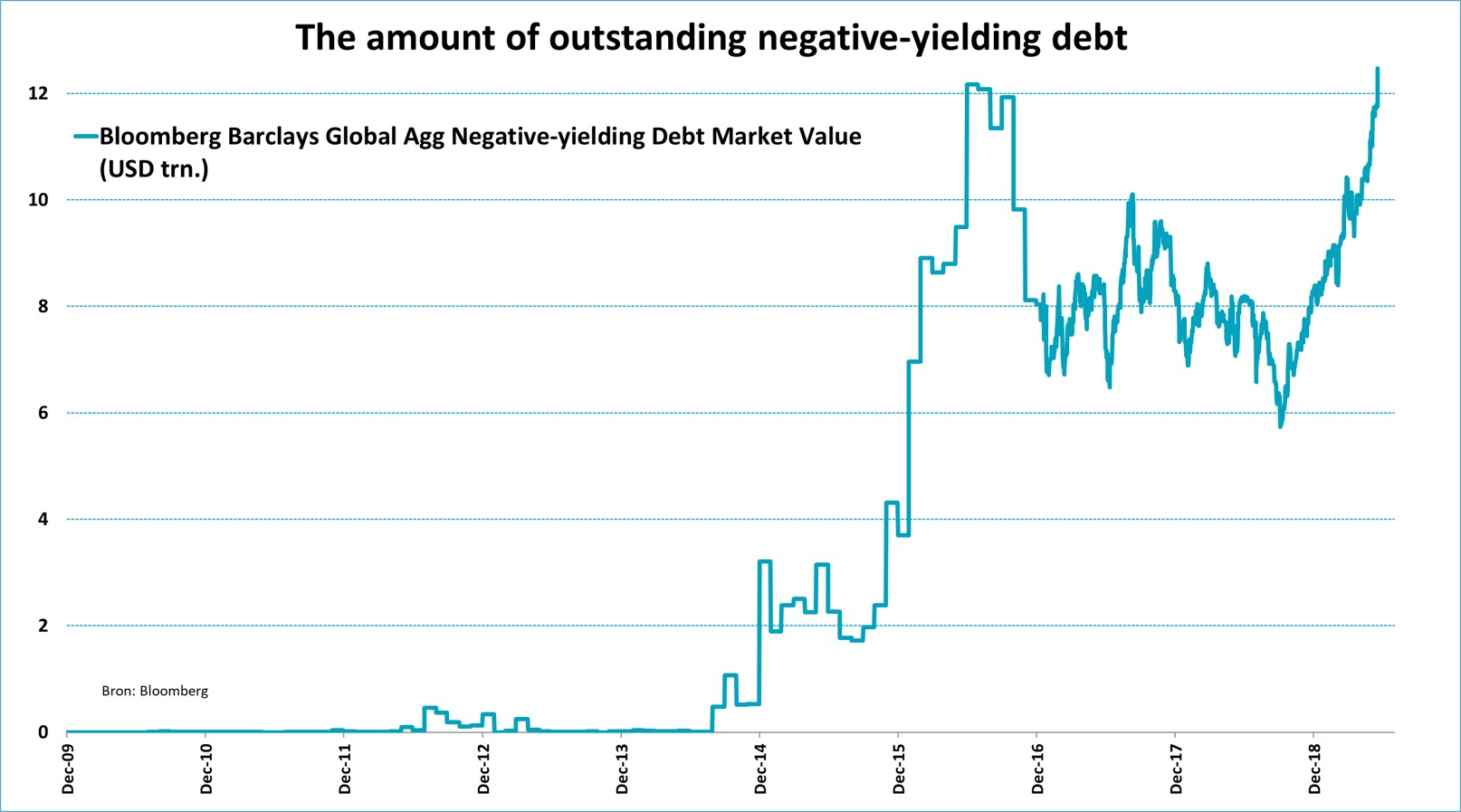 The Amount Of Outstanding Negative-Yielding Debt