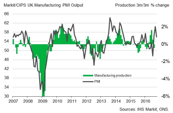 Markit/CIPS UK Manufacturing PMI Output Chart
