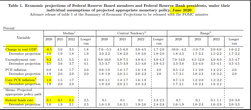 FOMC Economic Projections