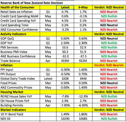 NZD Data Points