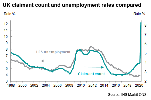 UK Claimant Count And Unemployment Rates Compared