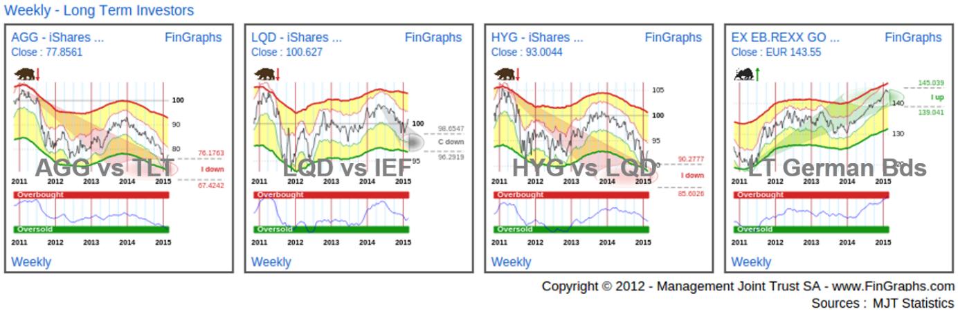 Bond ETFs: Weekly Charts