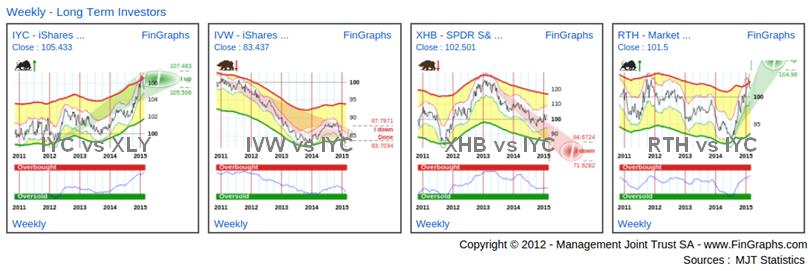 Chart: Consumer Discretionary Weekly Charts