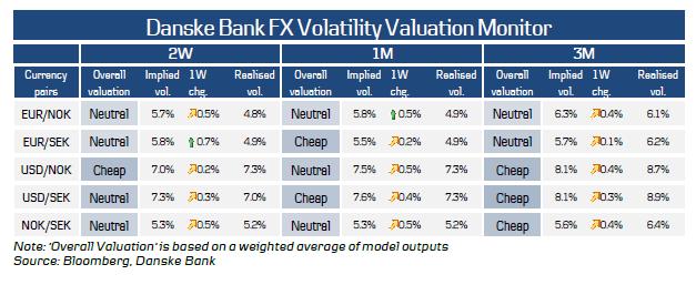 Danske Bank FX Volatility Valuation Monitor