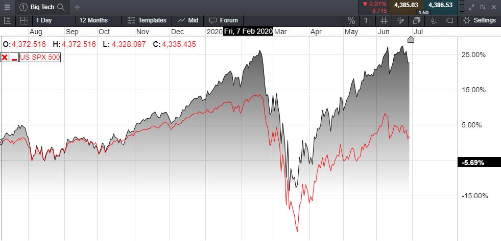 Big Techs Stock Chart