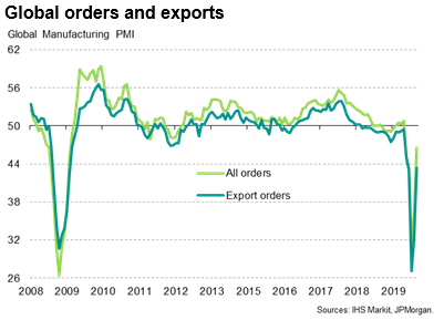 Global Orders And Exports