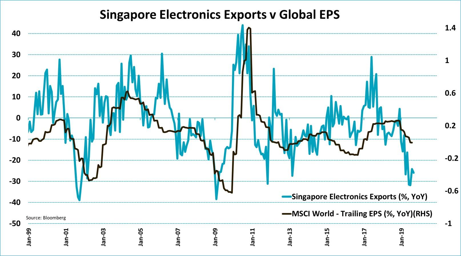 Singapore Electronics Exports v Global EPS