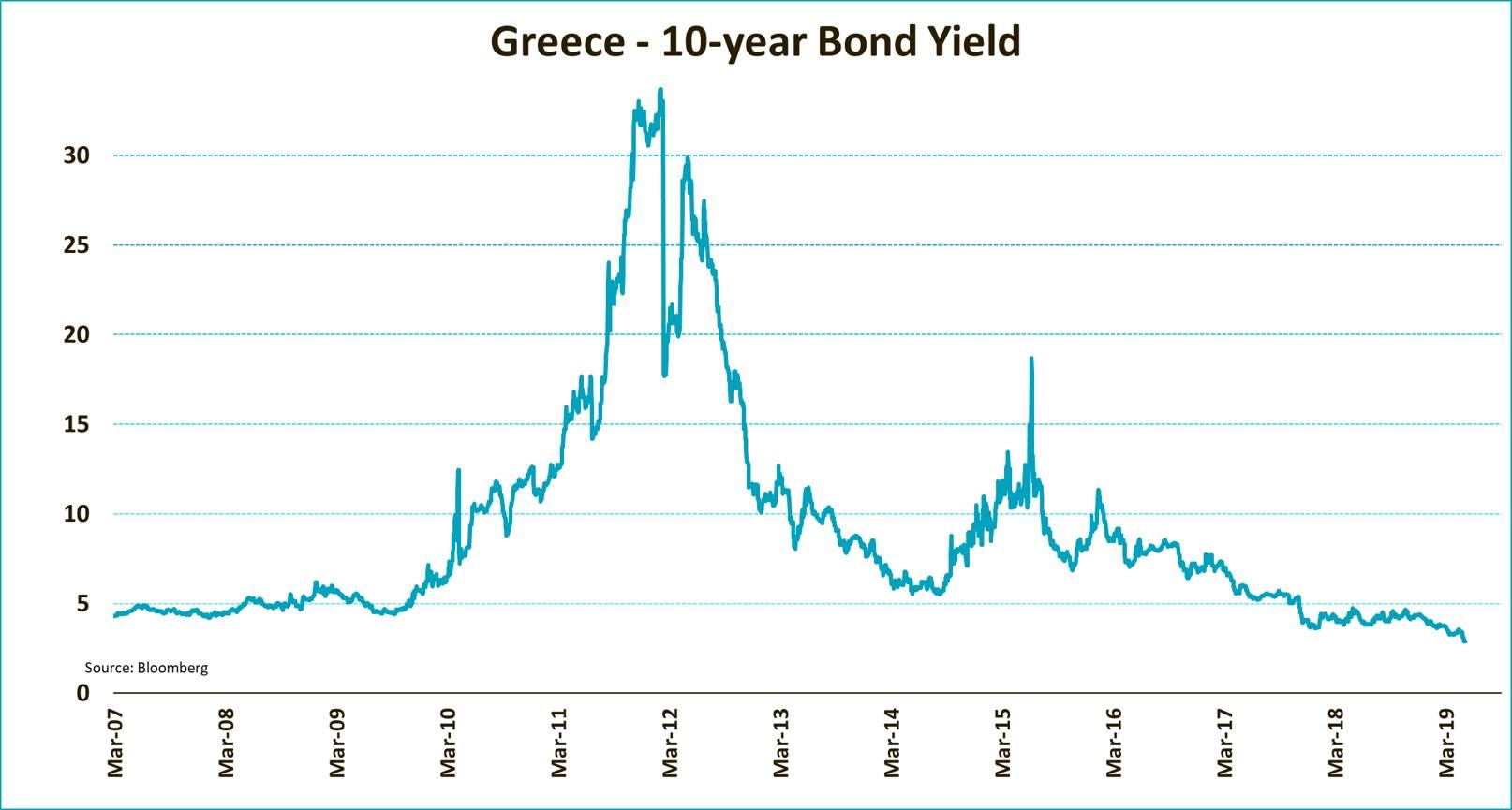 Greece 10 Year Bond Yield