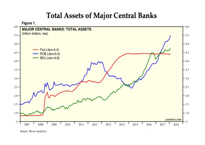 Total Assets Of Major Central Banks