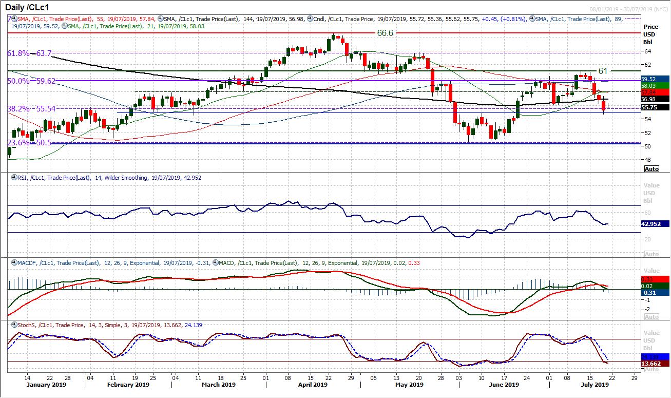 CLc1 Chart