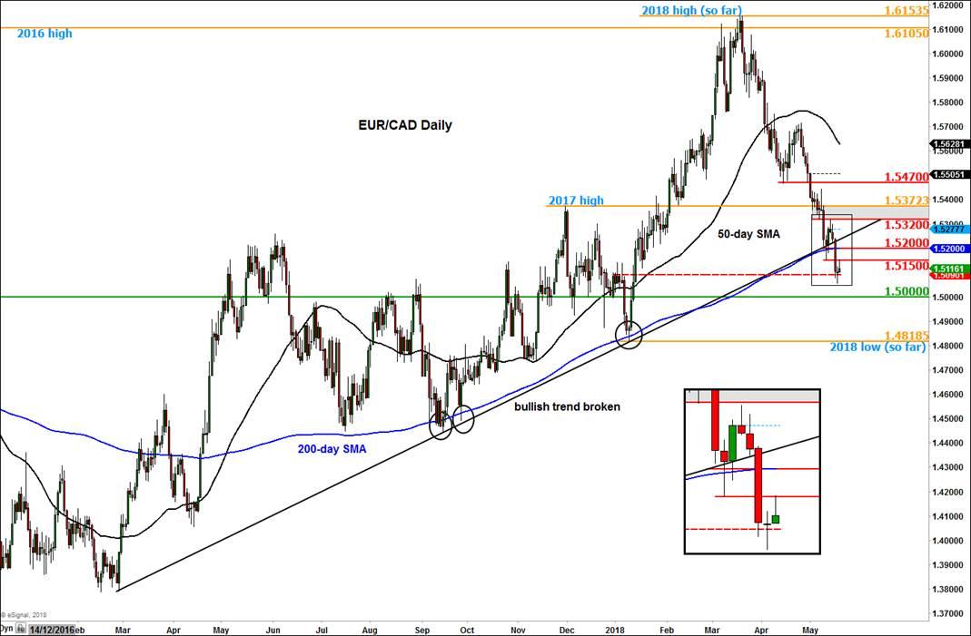 EURCAD Daily Chart
