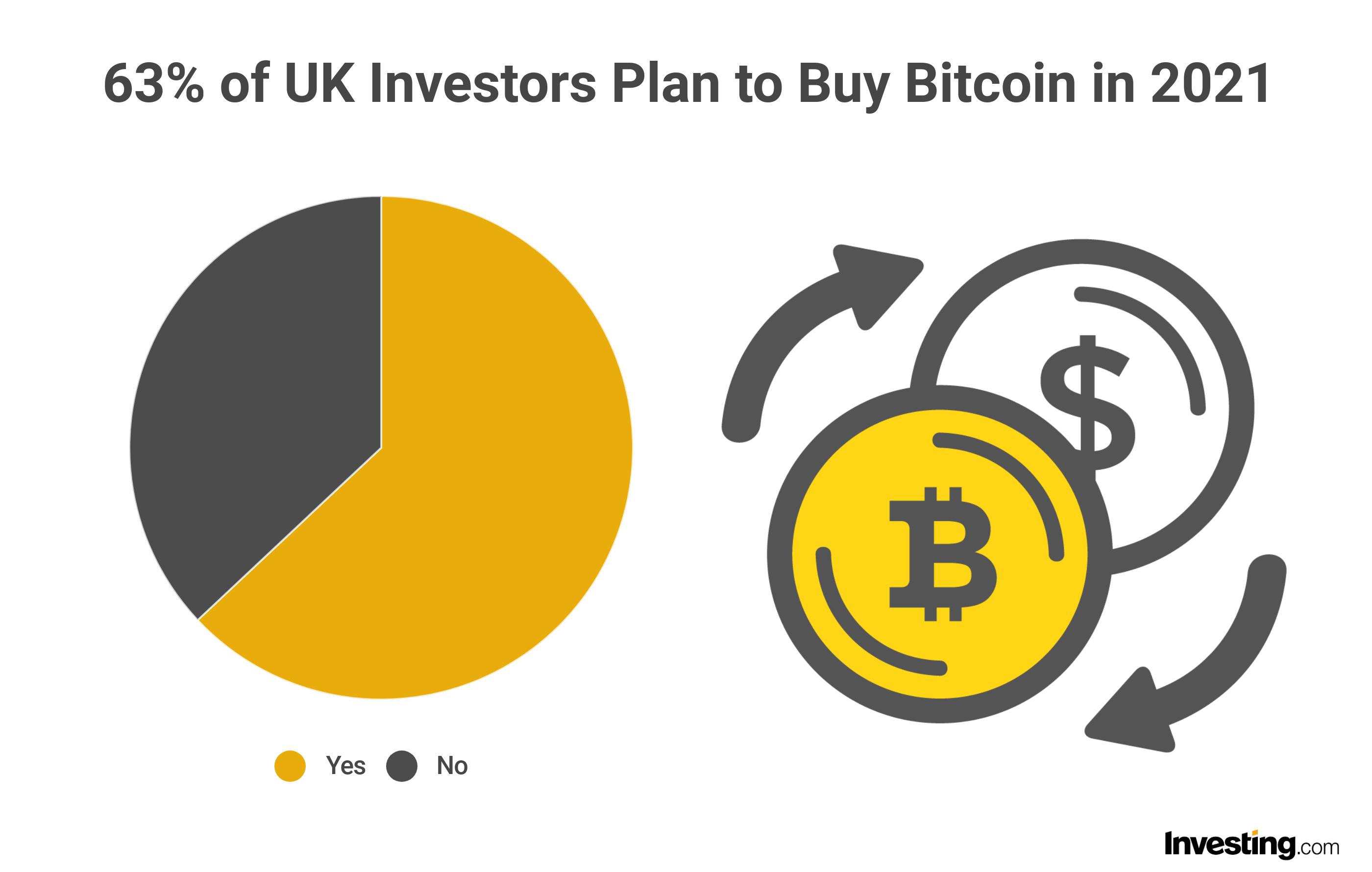 Investors entering Bitcoin in 2021