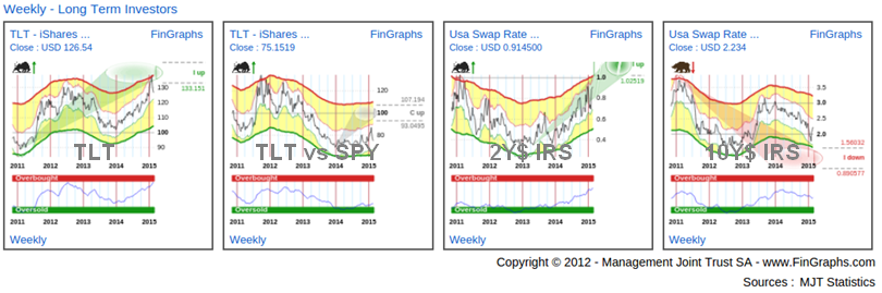 US Gvt Bond ETFs: Weekly Charts