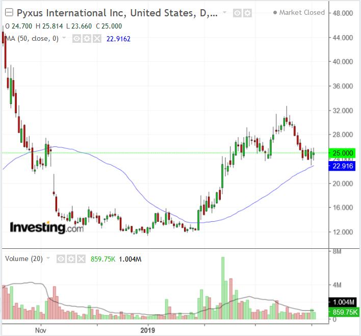 PYX Chart