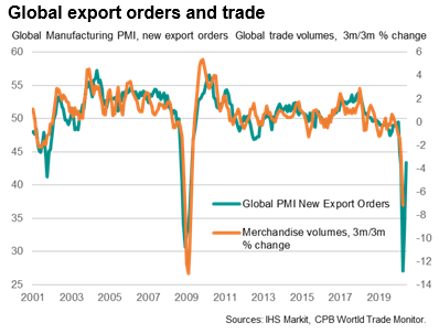 Global Export Orders And Trade