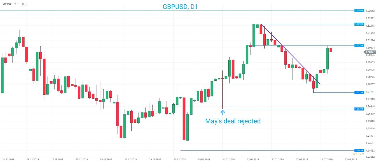 GBPUSD 1 Day Chart