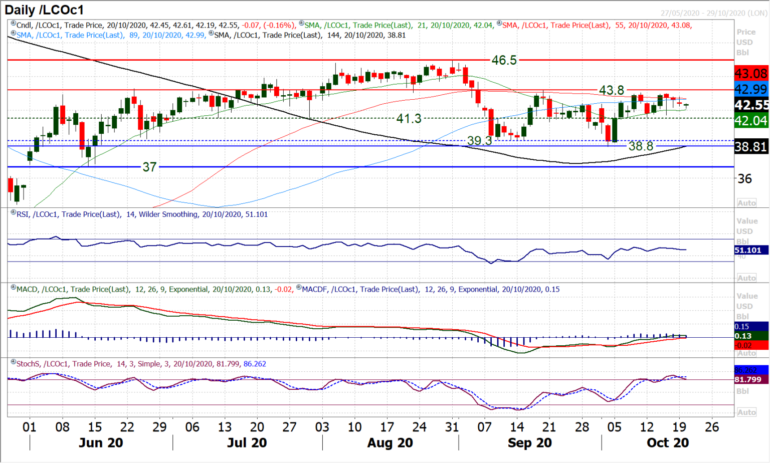 Oil - Daily Chart