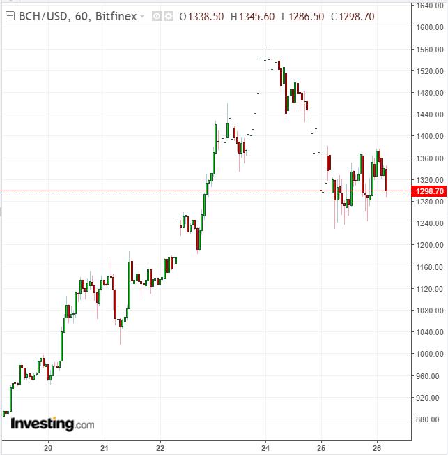 BCHUSD 60 Minute Chart