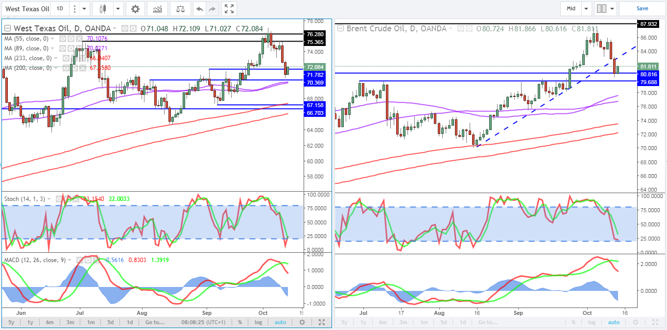 Oil (WTI and Brent) Daily Charts