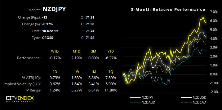 NZD/JPY 3 Mnth Performance Chart