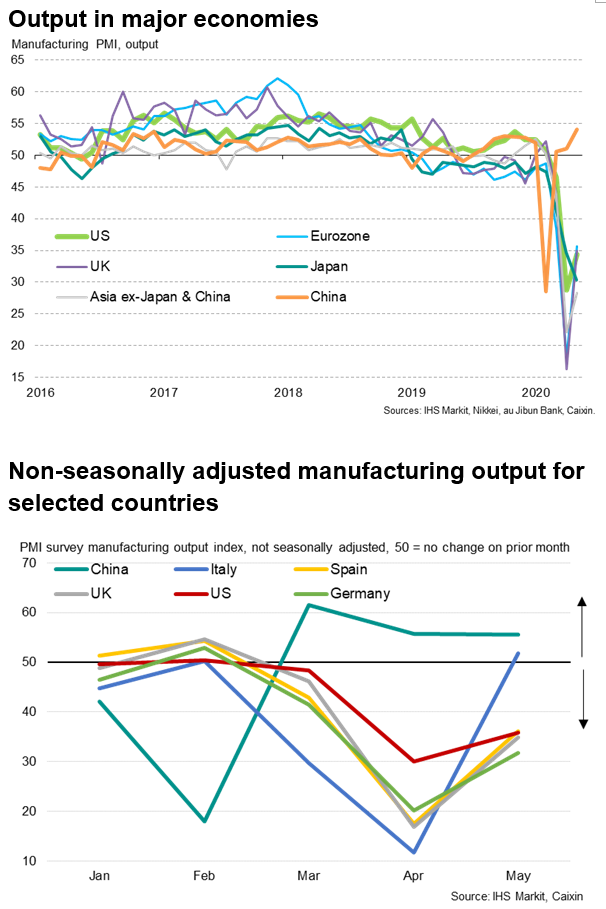 Output In Major Economies