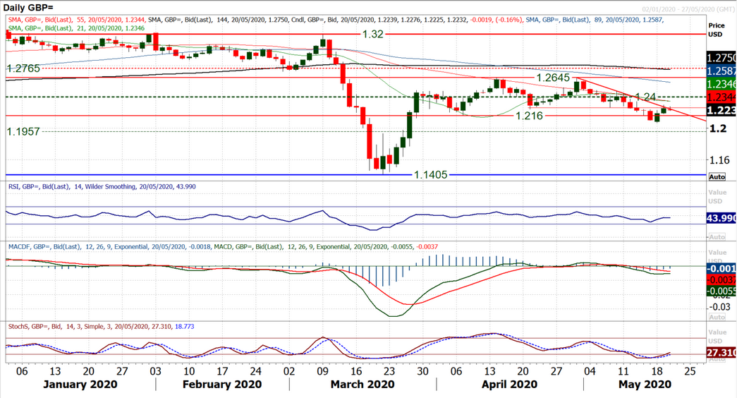 GBP Daily Chart