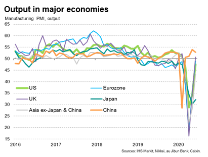 Output In Major Economies