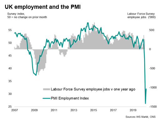 UK Employment And The PMI