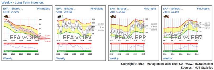 International Equity ETFs: Weekly Charts
