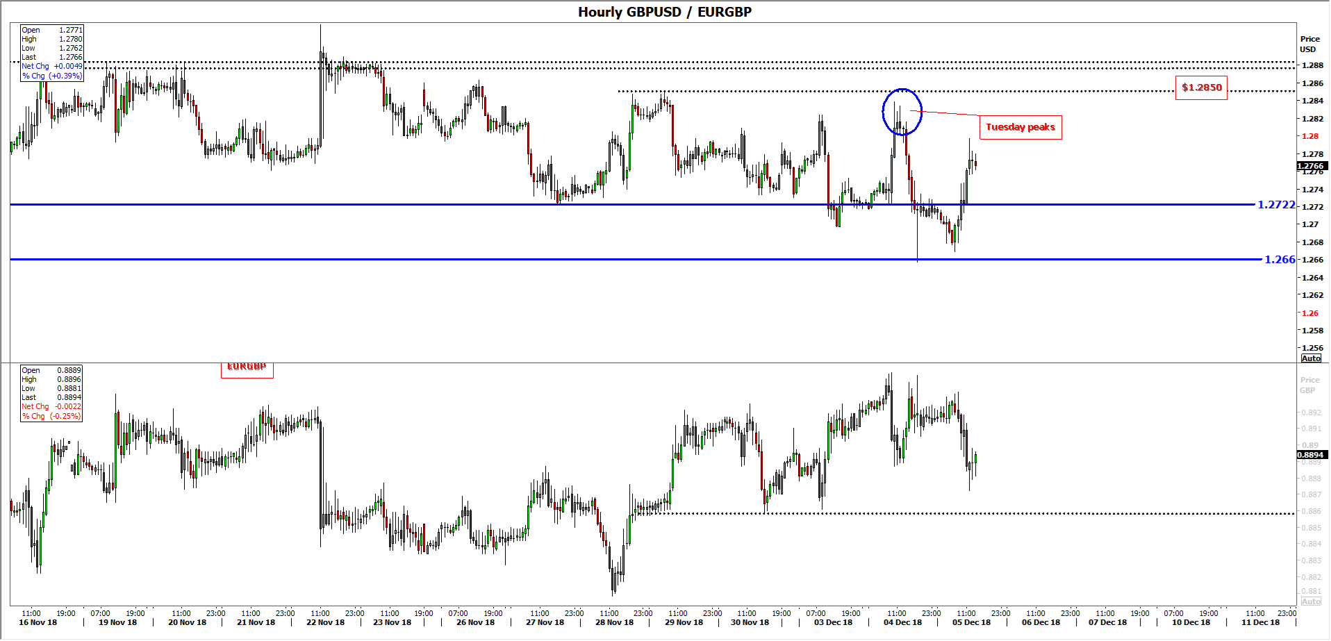 GBP/USD and EUR/GBP - Hourly