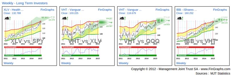 Healthcare ETFs: Weekly Charts