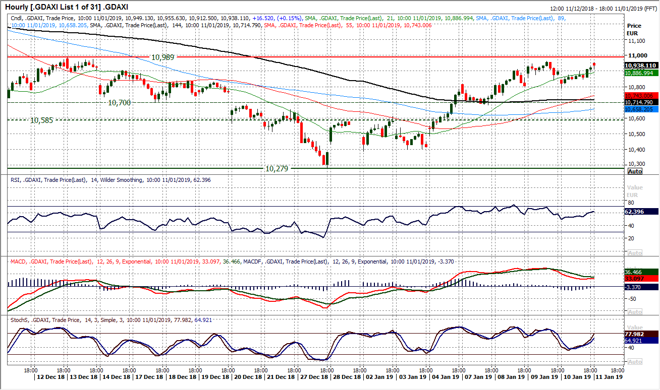 DAX Hourly Chart