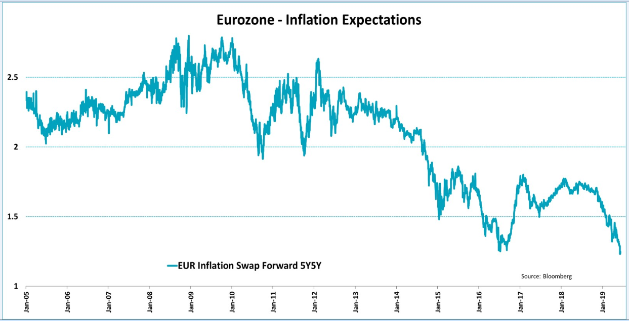 Eurozone - Inflation Expectations
