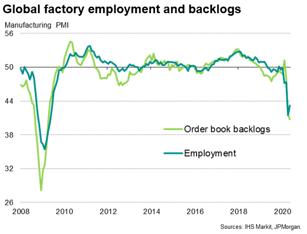 Global Factory Employment And Backlogs