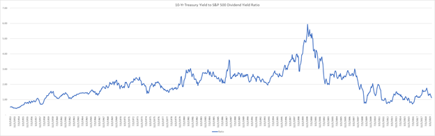 U.S. Treasurys To S&P 500 Yield Ratio