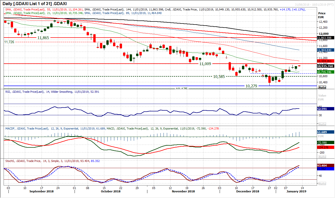 DAX Daily Chart