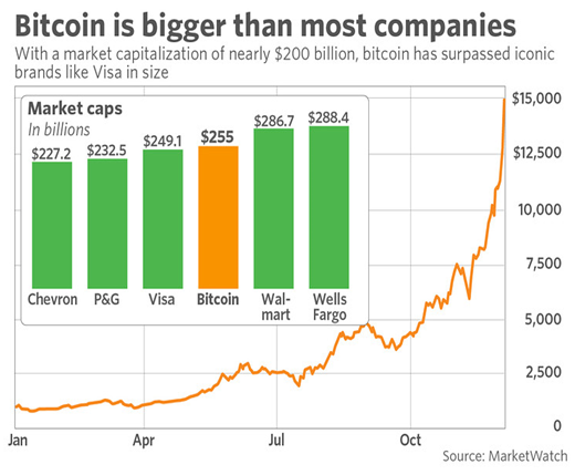 Bitcoin is bigger than most companies